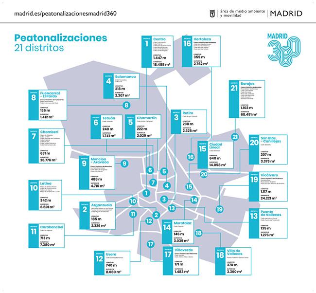 Mapa peatonalizacion por distritos 1079x1000 1 - Madrid peatonalizará 10 kilómetros de calles en los 21 distritos en un mes