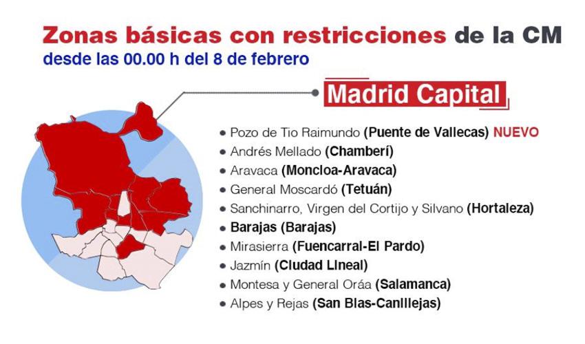 Restricciones COVID Madrid. A 8 de febrero 2021